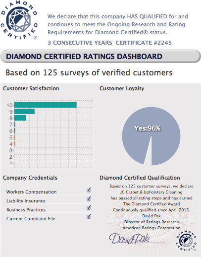 Diamond Report Certified Award For Customer Satisfaction